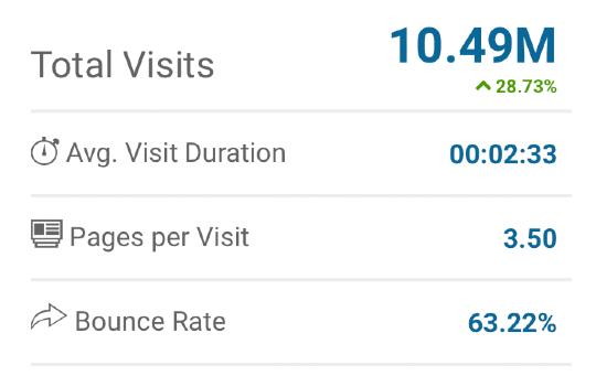 10.5 миллионов посетителей в месяц