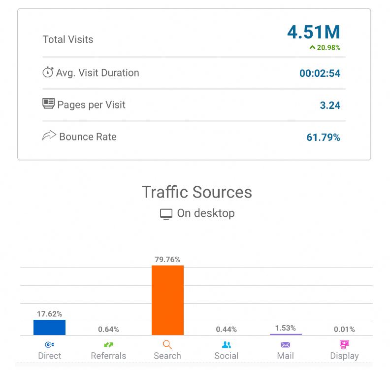 Статистика посещений по Similarweb